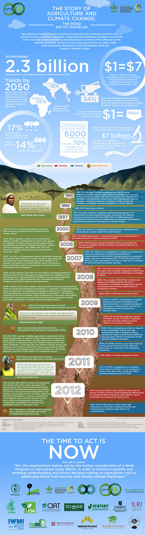 Agriculture and climate change infographic courtesy of Farming First, CCAFS, CIAT.