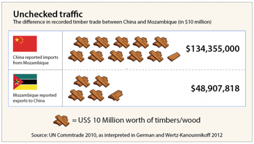 Unchecked traffic infographic by Eko Prianto/CIFOR